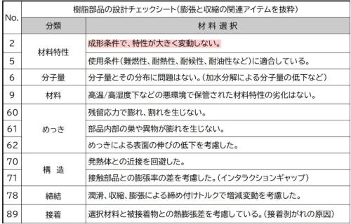 図3●樹脂トラブル「膨張/収縮」に関するチェックリストの抜粋
