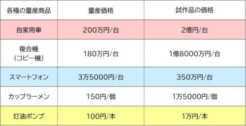 表●「試作時100倍」という設計試作費の概念