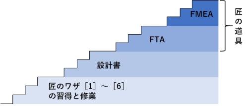 図1●FMEAの前にはFTAと設計書と「匠のワザ」がある