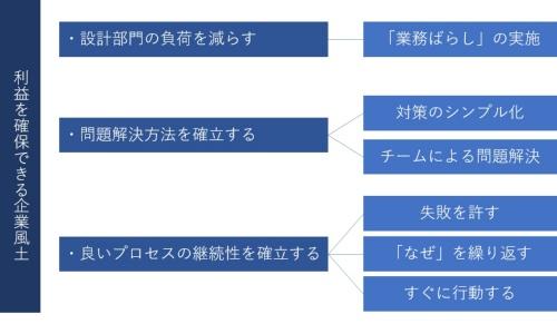 (作成:日経 xTECH)