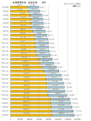 図1 海外在留邦人者数の推移