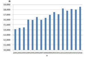 図2 海外邦人援護件数の推移