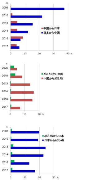 図 日本・中国・ASEAN間の拠点移管の推移