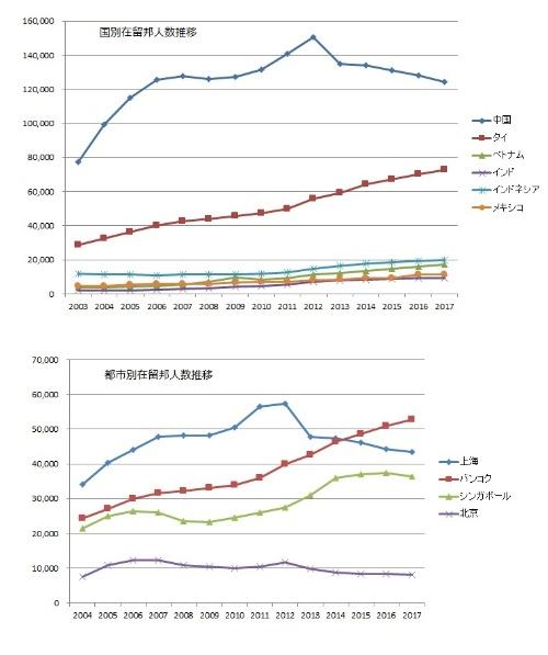 図1 国別および都市別の在留邦人数の推移
