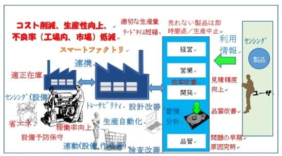 図1●IoTのビジネス設計のステップ①