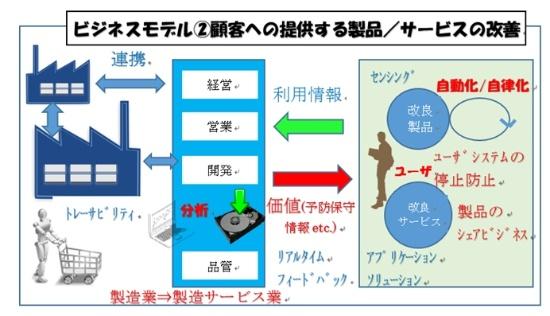 図2●IoTのビジネス設計のステップ②