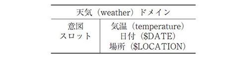 表2 天気ドメインの意味フレームの例