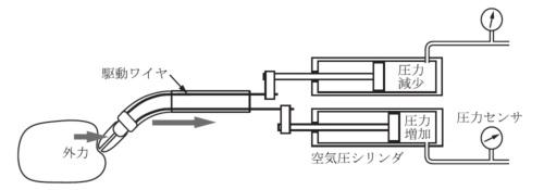 図3 空気圧駆動システムにおける外力推定