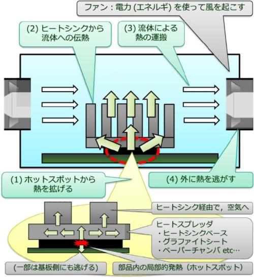 図1. 強制空冷の事例に関する発熱体からの伝熱プロセス