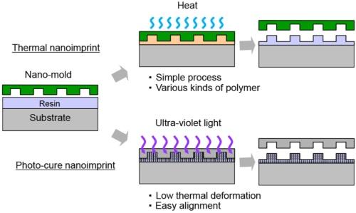 図1. ナノインプリントの原理