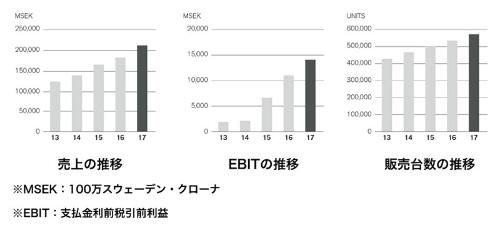 ボルボ・カーズの最近の業績。売上、利益、販売台数のいずれも伸びている(資料:ボルボ・カーズ)