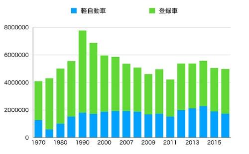 国内新車販売台数の推移。1990年をピークに減少傾向にあり、2008年以降は500万台前後で推移している(各種データより筆者作成)