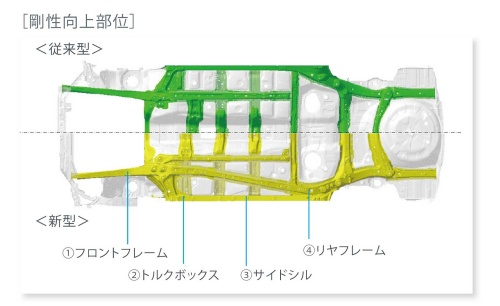 スバル・グローバル・プラットフォーム(SGP、下半分)と従来のプラットフォームの骨格の比較。SGPではフロア下のフレームを斜めに配置しているのが特徴だ(写真:スバル)