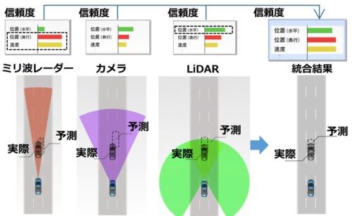 三菱電機が開発した「悪天候に強いセンサー技術」。状況に応じて最もデータの「信頼度」が高いセンサーを使い分ける(資料:三菱電機)