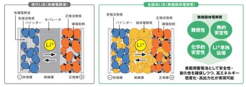 従来のリチウムイオン電池と全固体電池の構造の比較(資料:新エネルギー・産業技術総合開発機構)