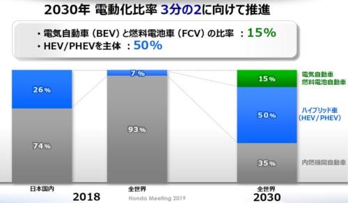 本田は現在7%の電動車両の比率を2030年には65%に高めることを目指す(資料:ホンダ)