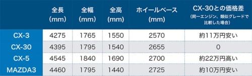 マツダのSUVの車体サイズの比較。CX-30はCX-3とCX-5のちょうど中間に位置する。ベースとなったマツダ3より全長もホイールベースも短い。