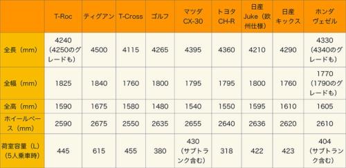 各社のコンパクトSUVのサイズ比較(VWはT-Rocとともに、1クラス上のティグアンと1クラス下のT-Cross、参考としてゴルフも記載)