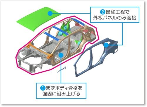 新型レヴォーグの車体は、骨格を先に溶接してから外板を溶接する「インナーフレーム構造」や、構造用接着剤の採用で、従来に比べてねじり剛性で44%、フロントの横曲げ剛性で14%向上している(資料:スバル)