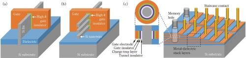 図1 代表的な先端CMOS/メモリデバイスの3次元構造。