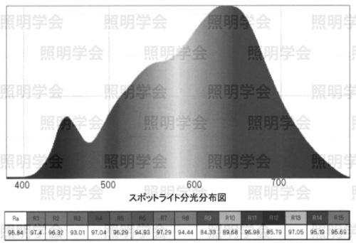 図10 ケース内部スポットライト3000 K