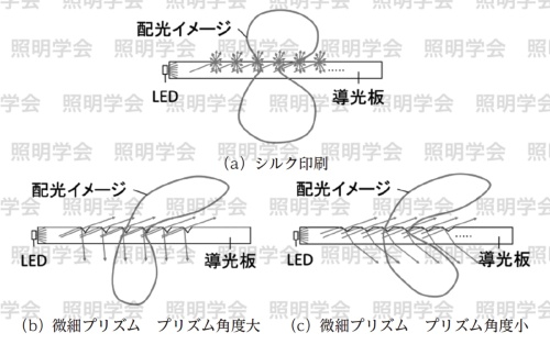 図1 拡散体による配光の違い