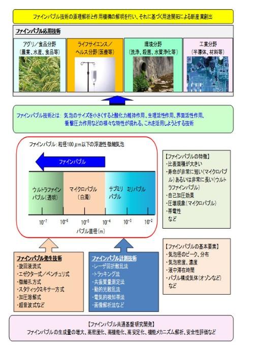 図1 ファインバブル技術の技術俯瞰図