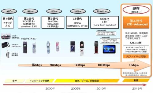 図1 移動体無線通信システムの高度化