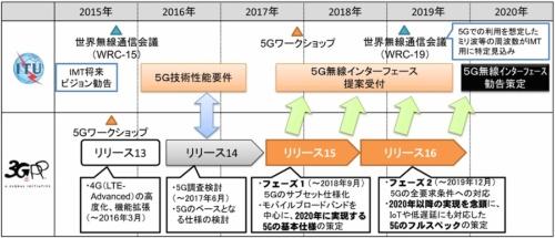 図2 5Gの標準化のロードマップ
