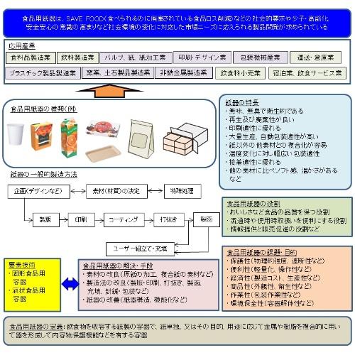 図1 食品用紙器の技術俯瞰図
