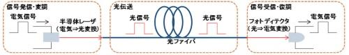 図2 光伝送の模式図