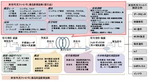 図4. 次世代光ファイバの技術俯瞰図
