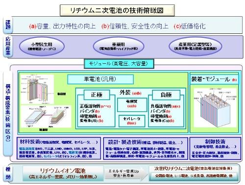 図1 リチウム二次電池の技術俯瞰図