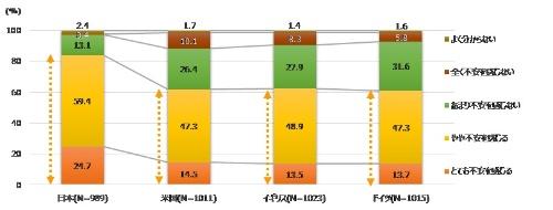 図1 パーソナルデータの提供に対する不安感