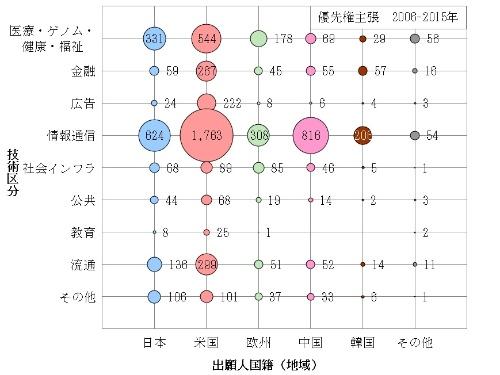 図9 事業分野別-出願人国籍(地域)別ファミリー件数