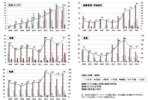 図10 事業分野別ファミリー件数推移(抜粋)