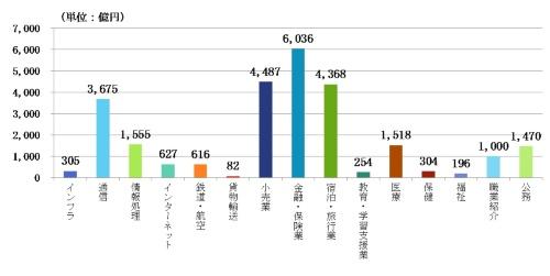 図3 国内のパーソナル情報市場の全体推計