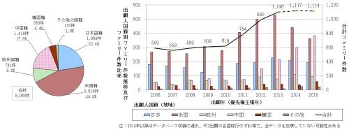 図4 出願人国籍(地域)別ファミリー件数比率及びファミリー件数推移