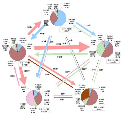 図5 出願先国(地域)別-出願人国籍(地域)別出願件数収支