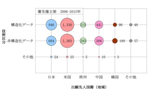 図6 データ形式別-出願人国籍(地域)別ファミリー件数