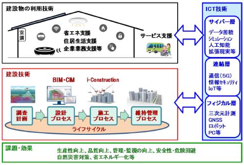 図1 次世代建築技術の技術俯瞰図