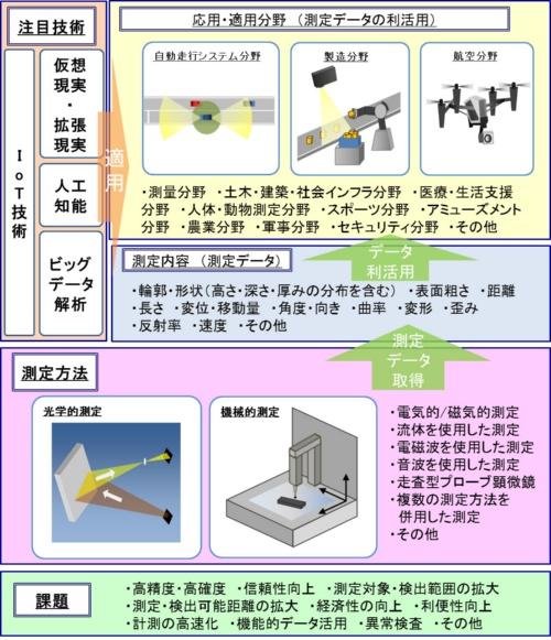 図1 三次元計測の技術俯瞰図