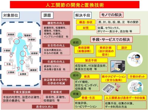 図1【人工関節の技術俯瞰図】