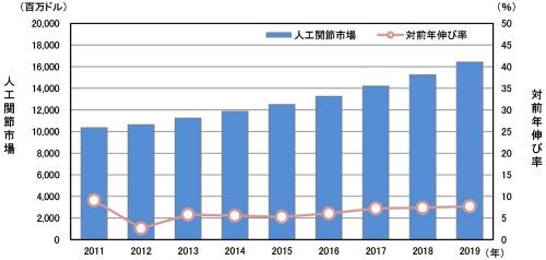 図2【人工関節の市場規模推移】