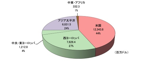 図3【人工関節・その他の人工臓器の地域別市場規模(2014年)】市場規模