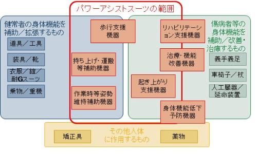 図1 パワーアシストスーツの調査範囲