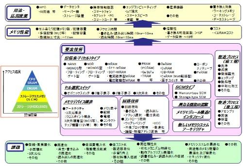 図1 技術俯瞰図