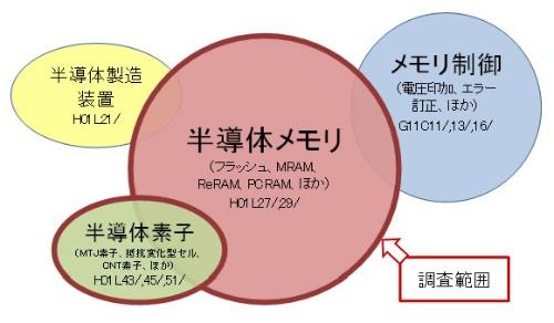 図2 特許調査範囲