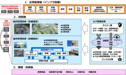 図1 本調査のフレームワーク