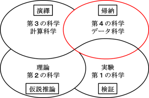 図1 対象技術範囲模式図 科学研究の4本柱と推論の基本形式の関係:赤枠部分